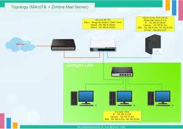 Cara Install Lamp Ubuntu 1404 by Install Zimbra Mail Server Di Ubuntu 14 04 Gerakan Open Source