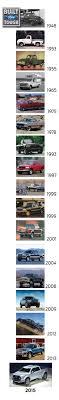 Best 20+ Best Pickup Truck Ideas On Pinterest | Ford Truck Models ...