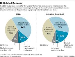 consumer financial protection bureau are we better curbing the of the consumer financial