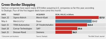 german firms go on u s buying spree wsj