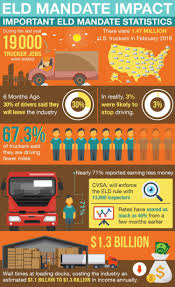 How Eld Mandate Affected The Trucking Industry | Visual.ly Cadian Trucking Outdistances Usa Emsi Txdot Research Library Cost Of Cgestion To The Industry Revenue Topped 700 Billion In 2017 Ata Report Americas Foodtruck Industry Is Growing Rapidly Despite Roadblocks How Eld Mandate Affected Visually The Atlanta Information 13 Solid Stats About Driving A Semitruck For Living Future Uberatg Medium Interesting Facts About Truck Every Otr And Cdl Trends 2018 Cr England Transportation Canada 2016 Transport