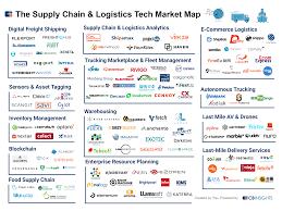 100 Starting A Trucking Company 125 Shipping Startups Digitizing Supply Chain Logistics