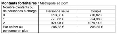 montant du rsa 2015 le rsa augmente de 0 9 à partir du 1er janvier 2015 questions