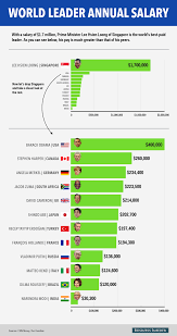 Salaries Of 13 Major World Leaders - Business Insider Salaries Of 13 Major World Leaders Business Insider Gender Pay Gap In The United States Wikipedia 10 Best Cities For Truck Drivers The Sparefoot Blog Road To Riches How Earn Six Figures Driving To Make 500 A Year By Uber Lyft And Sidecar Much Do Salary By State Map I Want Be A Truck Driver What Will My Salary Globe Trucking Industry Faces Labour Shortage As It Struggles Attract Income Tax Sweden Oc Dataisbeautiful Top Find High Paying Jobs Why Illinois Is In Trouble 63000 Public Employees With 1000 Ups Double Gross Income Page 2 Truckersreportcom