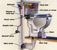 toilettes bouches que faire dépannage urgence débouchage toilette bouchée bruxelles