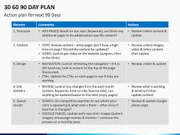The First 90 Days Plan Template 30 60 Day Sales Examples Best 20 Fresh Pics