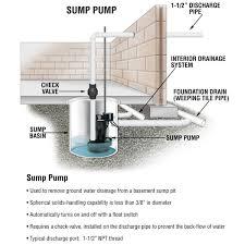 Target Tile Saw Water Pump by Sump Pumps 1 Jpg 1 200 1 200 Pixels French Drain Design