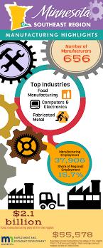 100 Southeast Regional Trucking Jobs 2017 Manufacturing Highlights