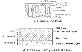 Insulated Frp Ceiling Panels by Development Of Insulated Frp Confined Precast Concrete Sandwich