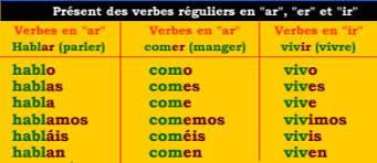 connaissez vous les bases de l espagnol
