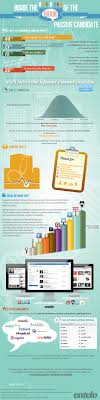 How to Spot and Contact a Passive Candidate INFOGRAPHIC This infographic courtesy of Marinated explains the mentality of passive candidates and when to