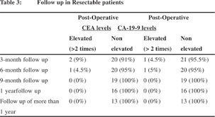 cea marker normal range evaluating the efficacy of tumor markers ca 19 9 and cea to