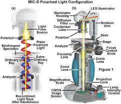 Anatomy of the MIC D Digital Microscope Polarized Illumination