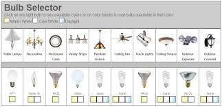 which light bulb is the right one for me the dirt on green