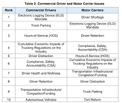 ATRI Names Top 10 Critical Issues In Trucking For 2017 | CDLLife An Update On Trucking Regulations And Why You Need To Care 10factsabouttruckdriversslife Us Trailer Would Love To Repair Technology Transforming The Industry Panel Be Featured Products Truck Rates Soar Amid New Elog Regulations 20180306 Food Leading Professional Driver Cover Letter Examples Rources Introduction Simplified Transportation Talk Is A Trucking Regulation Driving Up Cost Of Produce How Many Hours Can A Texas Drive In Day Anderson Five Reasons Needs Tighter In Michigan Center For Safety Guidebooks Materials Team Hardinger Leader New Eld