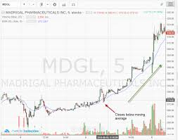 100 Ema 10 Exponential Moving Average 5 Simple Trading Strategies Infographic