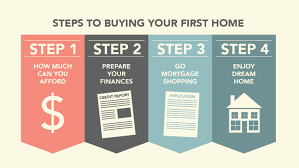 Buying Your First Home How To Prepare