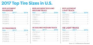 100 Truck Tire Size 2017 Top S For Passenger Light Commercial Vehicles