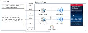 Perfecting Audio Interfaces (Chatbots, Media Etc.) - TIPS AND ... A Better Way To Find Voip Voice Quality Problems Than A Speed Test Intrusive Network Testing How Do I Set Up Of Service Qos For Draytek Yaycom 5 Fun Facts About Medium Collection Of Solutions Cisco Voip Engineer Sample Resume Does Work With Sallite Internet Top10voiplist Mos Mean Opinion Score Voip Infographic Harmonized Network Infrastructures Simplify Administration Iptv Coent Measurements Your Local Cnection Myquickcloud Automated And Manual Video Android Windows Over Ip Monitoring