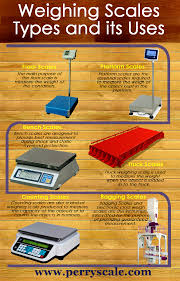 Weighing Scales Are Used To Measure The Weight Of The Object Placed ... Truck Scale Wikipedia 100 Ton Electronic Used Weighbridge Weight Scales Machine On Board And Trailer Scales By Cleral Development Of A Weighinmotion Network In South Africa Snghai To Pay Industrial Co Ltd Scale Axle For Sale Aggregate Systems Blogs Date 120113 Apple Doesnt Want You Weighing Things With Your Iphone Just Yet Mercedesbenz Van Aldershot Crawley Eastbourne Heavy Capacity Michelli Weighing Measurement Pt300 Wheel Load Youtube