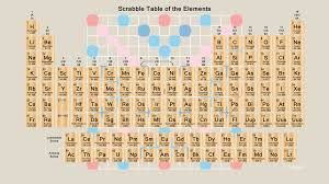 scrabble periodic table wallpaper
