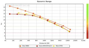 nikon df dynamic range 28 images nikon d800 d slr high dynamic