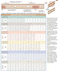 standard timber floor joist sizes carpet vidalondon