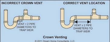 61 Most Indispensable Basic Plumbing Kitchen Sink Bath L Drain