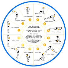 Yoga Poses For Beginners Chart