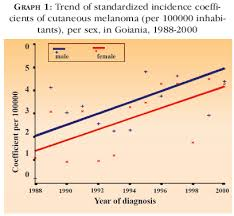 From 1988 To 2000 54 People Died Of CM In Goiania 34 63 Men And 20 37 Women Deaths Were Higher The Male Female Ratio 17