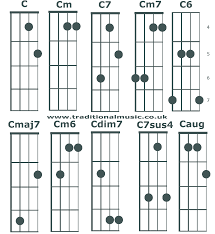 Best Of Banjo G Tuning Chord Chart Large Size