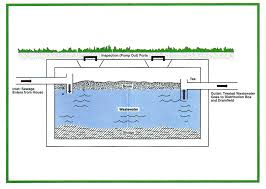 Septic Tank Biofit | Cute Cat | Pinterest | Septic Tank And Toilet Septic Tank Design And Operation Archives Hulsey Environmental Blog Awesome How Many Bedrooms Does A 1000 Gallon Support Leach Line Diagram Rand Mcnally Dock Caring For Systems Old House Restoration Products Tanks For Saleseptic Forms Storage At Slope Of Sewer Pipe To 19 With 24 Cmbbsnet Home Electrical Switch Wiring Diagrams Field Your Margusriga Baby Party Standard 95 India 11