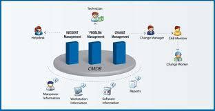 itil service desk itil help desk features manageengine