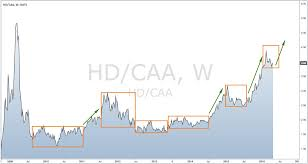 Tile Shop Holdings Ipo by Home Improvement Play Diy Retail Vs Residential Construction
