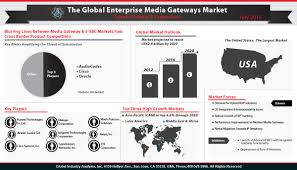 Enterprise Media Gateways Market Trends Best 25 Hosted Voip Ideas On Pinterest Voip Phone Service Saas Integration Trends Mulesoft Voip Ytd25 5 Call Center To Watch Out For In 2017 Pdf Pdf Archive 2015 Social Media Marketing Report Trtradius Firstlight Blog Technology The History Of Consumer Communication Video Chat Is Here Global Software Market 2018 Share Trend Segmentation And Uk Business Whats New 2016