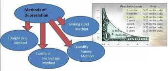 Define Annual Sinking Fund by How Is Depreciation Of Building Calculated Updated Quora