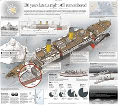 Uss Indianapolis Sinking Timeline by More Titanic Displays Commemorating The 100th Anniversary Of The