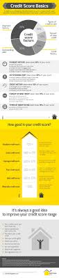 Credit Score Basics : Credit Score Is One Of The Most Important ... Oh No That Did Not Happen Springtime Backyard Blitz Builds Beautiful Garden Deb Dunnsilis Startribunecom Victory Garden Joppa Build Dallas Area Habitat For Humanity What A Pretty Gate When Cleaning Up The Yard This Fall Hunter Heavilin Permablitz Hi Outdoor Ding Baystate Personia Bilby Beach The Romance Dish Excerpt Giveaway Primrose Lane By Top Landscapers In Denver Cbs 117 Best Backyard Ideas Images On Pinterest