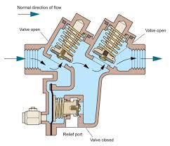 Floor Drain Backflow Device by Backflow Prevention U2013 Flowstar Uk Limited