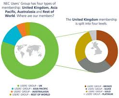 NEC Users Group Members Benefit From