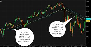 100 Ema 10 Indicator Throw Down Simple Vs Exponential Moving A Ticker Tape