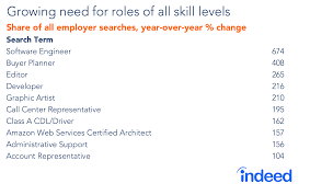 Terms Employers Search For In Candidate Resumes - Indeed ... 1213 Search For Rumes On Indeed Loginnelkrivercom 910 How To View Juliasrestaurantnjcom 32 New Update Resume On Indeed Thelifeuncommonnet Find Rumes And Data Analyst Job Description Best Of Edit My Kizi Formato Pdf Sansurabionetassociatscom Cover Letter Professional 26 Search Terms Employers In Candidate Certificate Employment Part Time Student Email Template Advanced Techniques Help You Plan Your Next Jobs Teens 30 Teen How The Ones 40 Lovely Write A Agbr