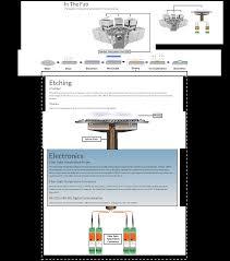 Fiber Optic Pumpkin For Sale by Crazy About Measurement Photon Control Inc Crazy About Measurement