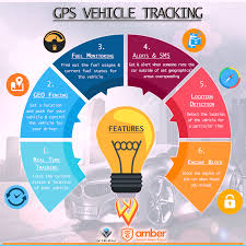 GPS #Vehicle #Tracking System Features ! | Vehical Tracking ... Truck Tracking System Packages Delivery Concept Stock Vector Transportguruin Online Bookgonline Lorry Bookingtruck Fleet Gps Vehicle System Android Apps On Google Play Best Services In New Zealand Utrack Ingrated Why Ulities Coops Use Systems Commercial Or Logistic Srtsafetelematics Et300 Smallest Gps Car Tracker Hot Mini Smart Amazoncom Motosafety Obd Device With 3g Service Live Track Your Vehicle Georadius