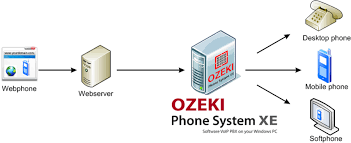 Ozeki VoIP PBX - How To Add A Webphone To Your Website With Ozeki ... Ozeki Voip Pbx How To Add A Webphone Your Website With Works Voice Over Ip Hosted Cloud Solutions For Financial Firms In Context Niall Oreilly University College Dublin It Introduction How The Http Api Solve Internet Problems Bigleaf Networks Improve Performance Of On Network Sinefa Community What Is Work Youtube By Surevoip Visually Sky It Works Shoretel Business Communications Solutions I Have Phone Connected My Modem And Router Do
