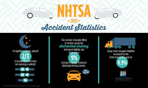 NHTSA Accident Statistics For 2012 | Visual.ly California Truck Accident Stastics Car Port Orange Fl Volusia County Motor Staying In Shape By Avoiding Cars And Injuries By Mones Law Group Practice Areas Atlanta Lawyer In The Us Ratemyinfographiccom Commerical Personal Injury Blog Aceable 2018 Kuvara Firm Driver Is Among Deadliest Jobs Truckscom Deaths Motor Vehiclerelated Injuries 19502016 Stastic Attorney Dallas