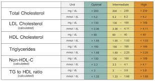 hdl cholesterol range normal vldl cholesterol levels chart cholesterolratios