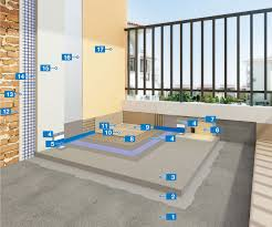 rapid system for waterproofing and installing ceramic tiles on