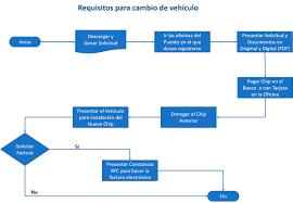 La Millonaria Deuda De Autos Entregados Por El TSJ La Voz