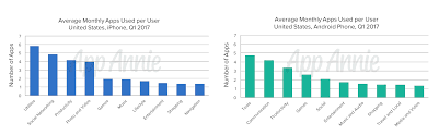 Report Smartphone owners are using 9 apps per day 30 per month